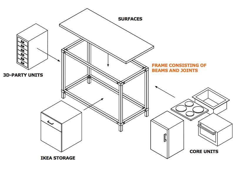 Zukunftsvisionen Küche - Ideen von IKEA